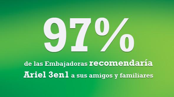 97% de las Embajadoras recomendaría Ariel 3en1.
