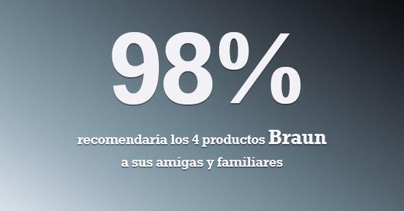 Resultados Braun