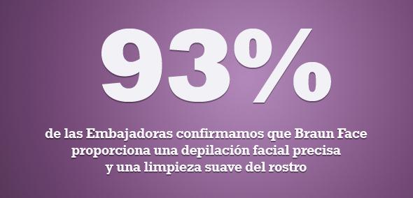 Resultados Braun Face